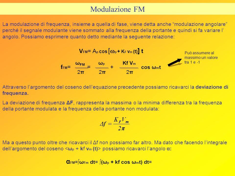 VFM= Ap cos [wp + KF vm (t)] t